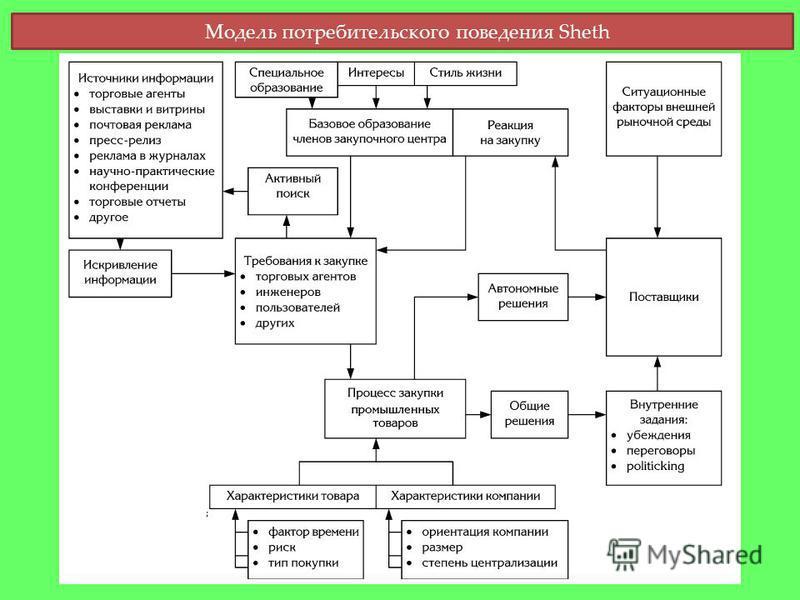 Модель потребительского поведения Sheth