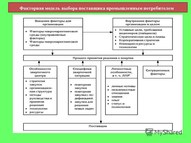 Факторная модель выбора поставщика промышленным потребителем