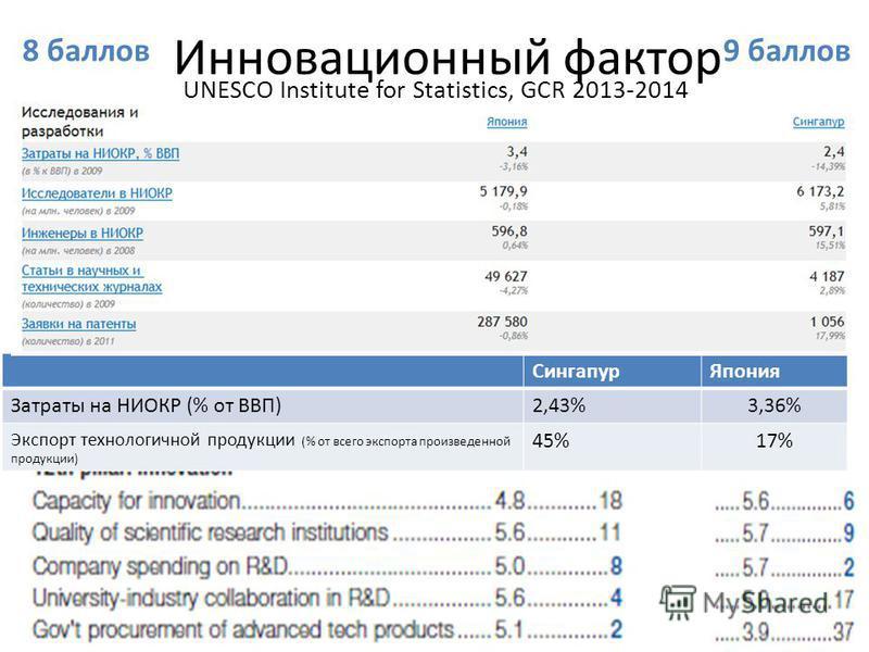 Инновационный фактор UNESCO Institute for Statistics, GCR 2013-2014 Сингапур Япония Затраты на НИОКР (% от ВВП)2,43%3,36% Экспорт технологичной продукции (% от всего экспорта произведенной продукции) 45%17% 9 баллов 8 баллов