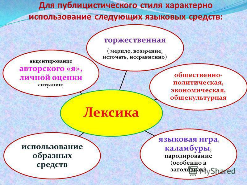 Для публицистического стиля характерно использование следующих языковых средств: Лексика торжественная ( мерило, воззрение, источать, несравненно) общественно- политическая, экономическая, общекультурная языковая игра, каламбуры, пародирование (особе