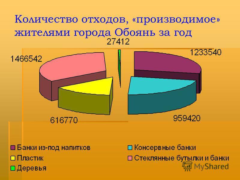 Мусорная корзина россиянина В Европе перерабатывает ся 50% отходов. В Европе перерабатывает ся 50% отходов. В России – только 15% В России – только 15%
