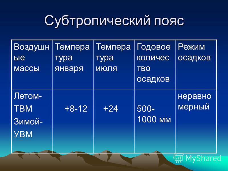 Субтропический пояс Воздушн ые массы Темпера тура января Темпера тура июля Годовое количество осадков Режим осадков Летом- ТВМ Зимой- УВМ +8-12 +24500- 1000 мм неравно мерный