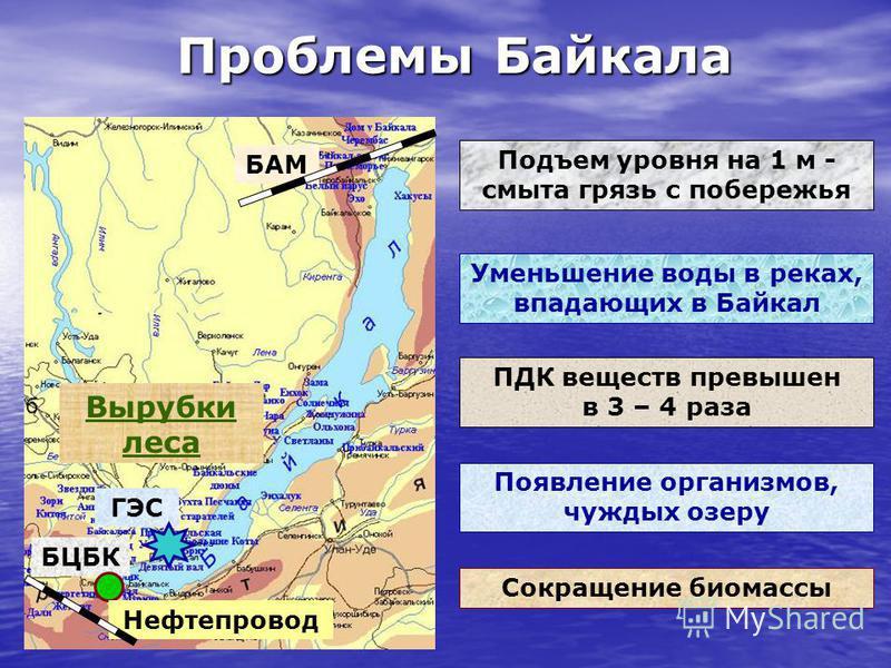 Проблемы Байкала Вырубки леса БЦБК ГЭС Нефтепровод БАМ Подъем уровня на 1 м - смыта грязь с побережья Уменьшение воды в реках, впадающих в Байкал ПДК веществ превышен в 3 – 4 раза Появление организмов, чуждых озеру Сокращение биомассы
