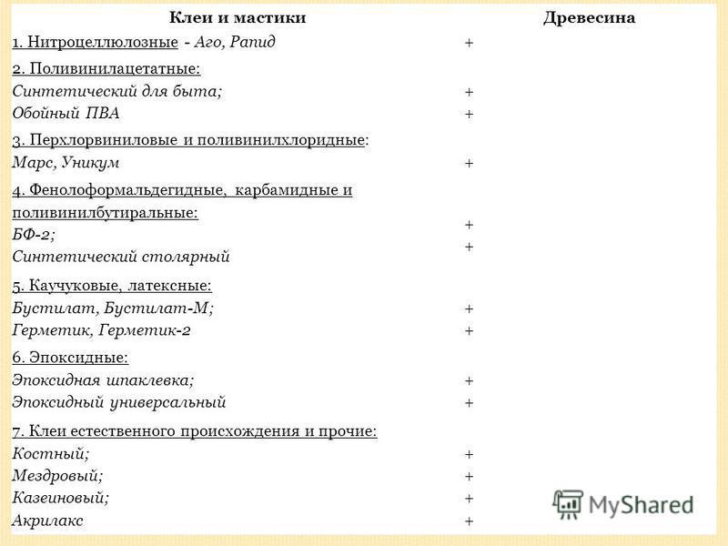 Клеи и мастики Древесина 1. Нитроцеллюлозные - Аго, Рапид+ 2. Поливинилацетатные: Синтетический для быта; Обойный ПВА ++ ++ 3. Перхлорвиниловые и поливинилхлоридные: Марс, Уникум + 4. Фенолоформальдегидные, карбамидные и поливинилбутиральные: БФ-2; С