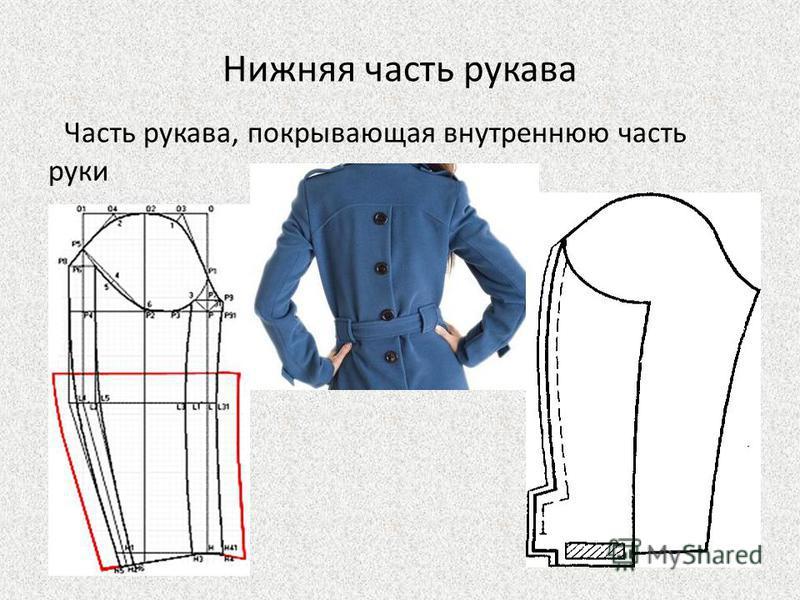 Нижняя часть рукава Часть рукава, покрывающая внутреннюю часть руки