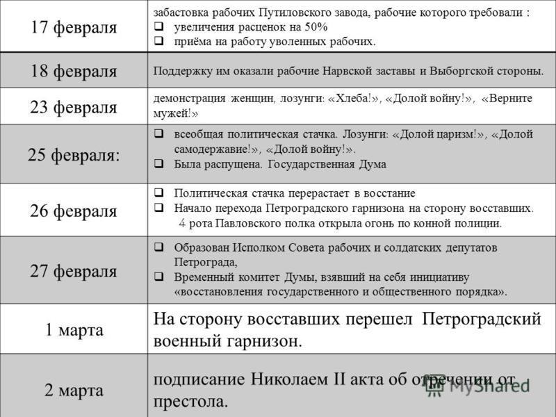 17 февраля забастовка рабочих Путиловского завода, рабочие которого требовали : увеличения расценок на 50% приёма на работу уволенных рабочих. 18 февраля Поддержку им оказали рабочие Нарвской заставы и Выборгской стороны. 23 февраля демонстрация женщ
