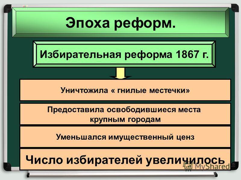 Эпоха реформ. Избирательная реформа 1867 г. Уничтожила « гнилые местечки» Предоставила освободившиеся места крупным городам Уменьшался имущественный ценз Число избирателей увеличилось