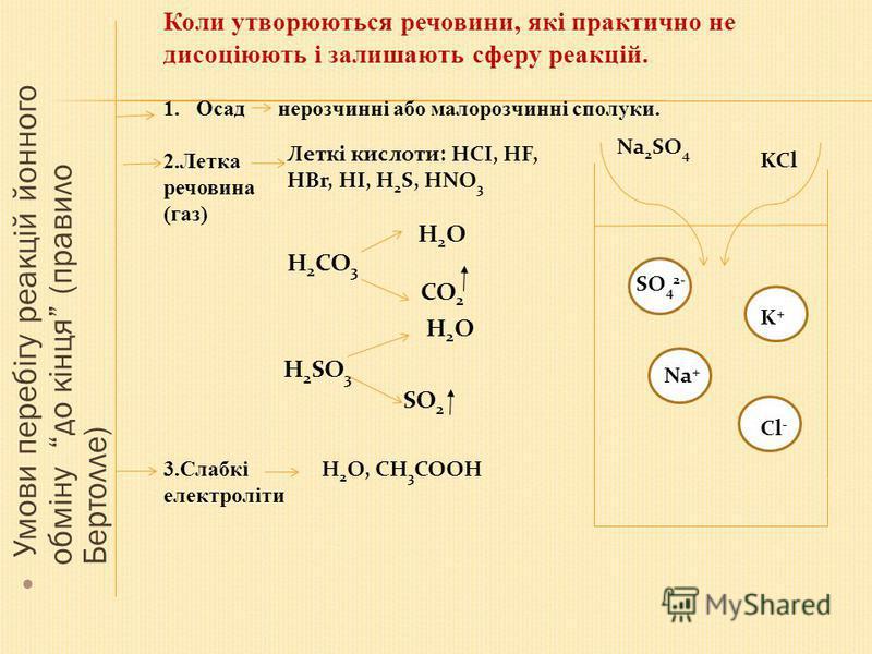Умови перебігу реакцій йонного обміну до кінця (правило Бертолле) Коли утворюються речовини, які практично не дисоціюють і залишають сферу реакцій. 1.Осад нерозчинні або малорозчинні сполуки. 2.Летка речовина (газ) Леткі кислоти: НСІ, НF, HBr, HI, H