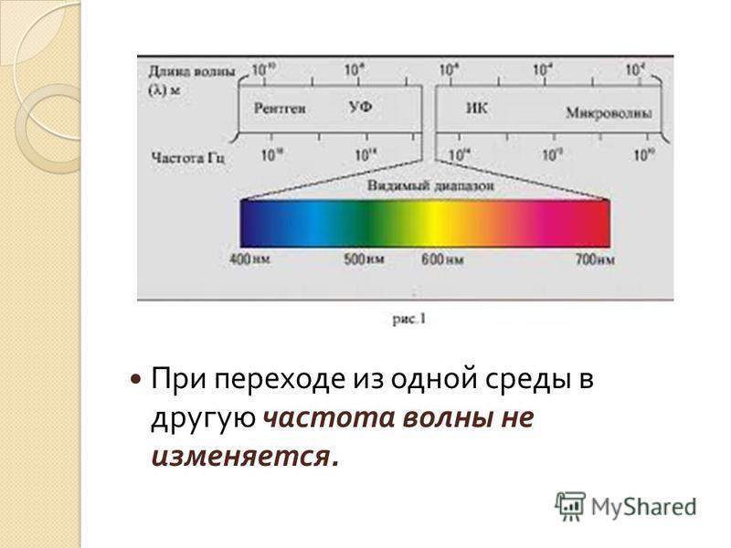 При переходе из одной среды в другую частота волны не изменяется.