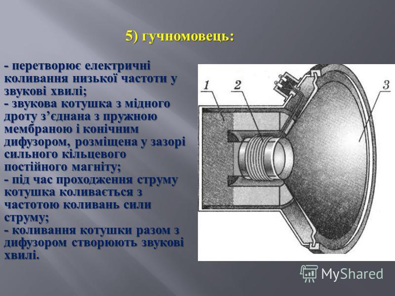 5) гучномовець : - перетворює електричні коливання низької частоти у звукові хвилі; - звукова котушка з мідного дроту зєднана з пружною мембраною і конічним дифузором, розміщена у зазорі сильного кільцевого постійного магніту; - під час проходження с