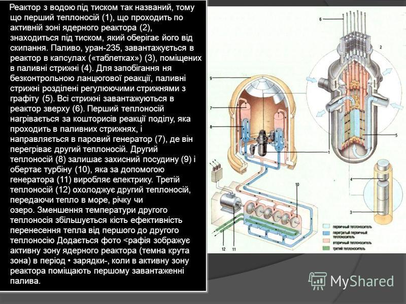 Реактор з водою під тиском так названий, тому що перший теплоносій (1), що проходить по активній зоні ядерного реактора (2), знаходиться під тиском, який оберігає його від скипання. Паливо, уран-235, завантажується в реактор в капсулах («таблетках»)