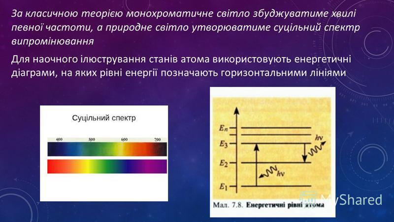 За класичною теорією монохроматичне світло збуджуватиме хвилі певної частоти, а природне світло утворюватиме суцільний спектр випромінювання Для наочного ілюстрування станів атома використовують енергетичні діаграми, на яких рівні енергії позначають