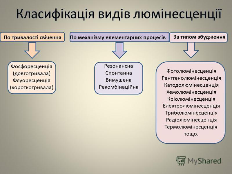 По тривалості свіченняПо механізму елементарних процесів За типом збудження Фосфоресценція (довготривала) Флуоресценція (короткотривала) Резонансна Спонтанна Вимушена Рекомбінаційна Фотолюмінесценція Рентгенолюмінесценція Катодолюмінесценція Хемолюмі