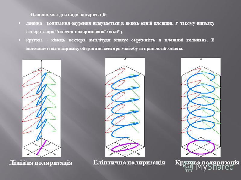 Еліптична поляризація Лінійна поляризація Кругова поляризація Основними є два види поляризації : лінійна - коливання обурення відбувається в якійсь одній площині. У такому випадку говорять про