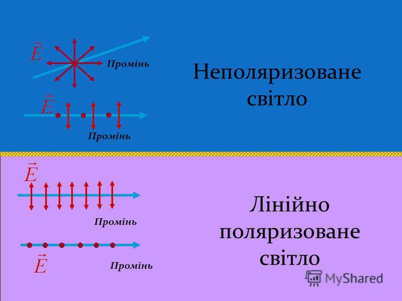 Лінійно поляризована електромагнітна хвиля (зображено синім кольором) та хвиля колової поляризації (зображено червоним).