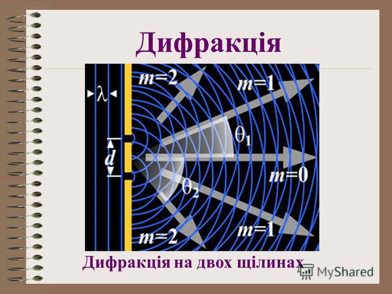 Дифракція на двох щілинах