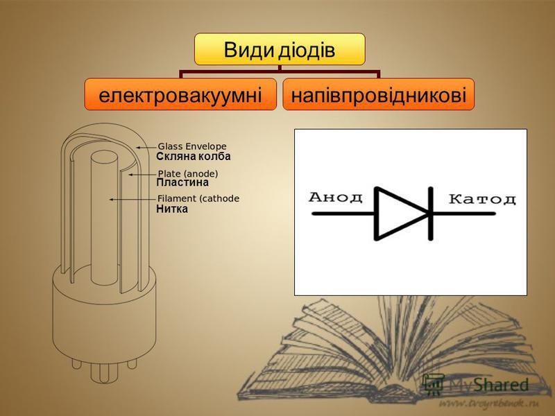Види діодів електровакуумнінапівпровідникові Скляна колба Пластина Нитка