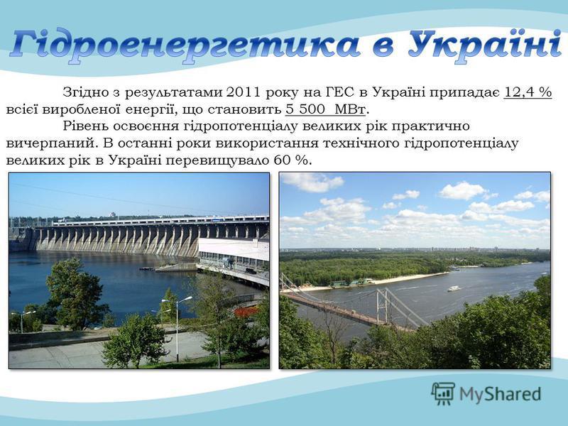 Згідно з результатами 2011 року на ГЕС в Україні припадає 12,4 % всієї виробленої енергії, що становить 5 500 МВт. Рівень освоєння гідропотенціалу великих рік практично вичерпаний. В останні роки використання технічного гідропотенціалу великих рік в