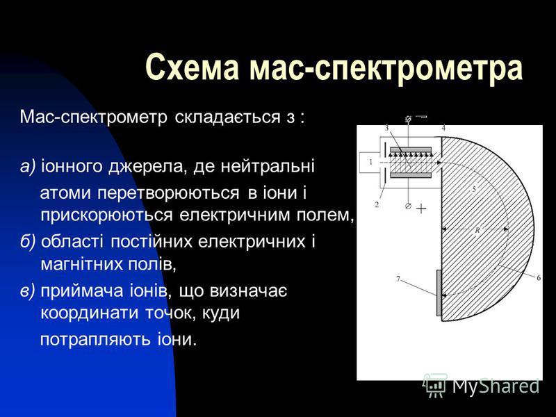 Схема мас-спектрометра Мас-спектрометр складається з : а) іонного джерела, де нейтральні атоми перетворюються в іони і прискорюються електричним полем, б) області постійних електричних і магнітних полів, в) приймача іонів, що визначає координати точо