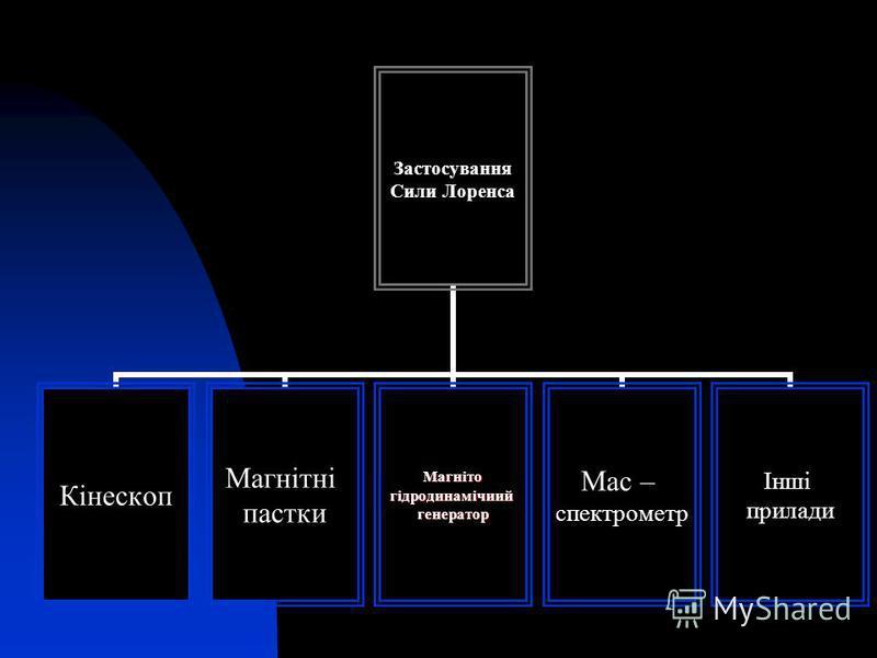 Застосування Сили Лоренса Кінескоп Магнітні пасткиМагнітогідродинамічиийгенератор Мас – спектрометр Інші прилади