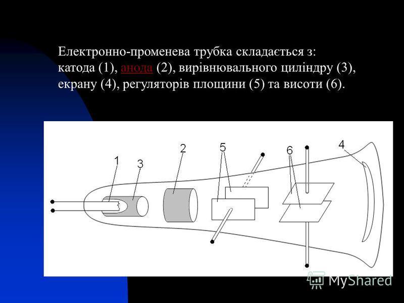 Електронно-променева трубка складається з: катода (1), анода (2), вирівнювального циліндру (3), екрану (4), регуляторів площини (5) та висоти (6).анода