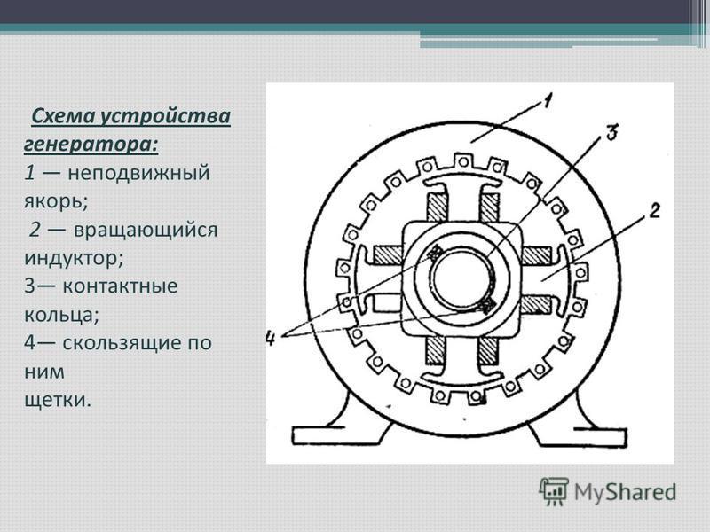 Схема устройства генератора: 1 неподвижный якорь; 2 вращающийся индуктор; 3 контактные кольца; 4 скользящие по ним щетки.
