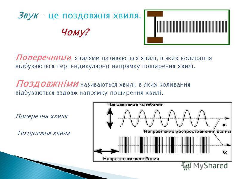 Звук - це поздовжня хвиля. Чому? Поперечними хвилями називаються хвилі, в яких коливання відбуваються перпендикулярно напрямку поширення хвилі. Поздовжніми називаються хвилі, в яких коливання відбуваються вздовж напрямку поширення хвилі. Поперечна хв