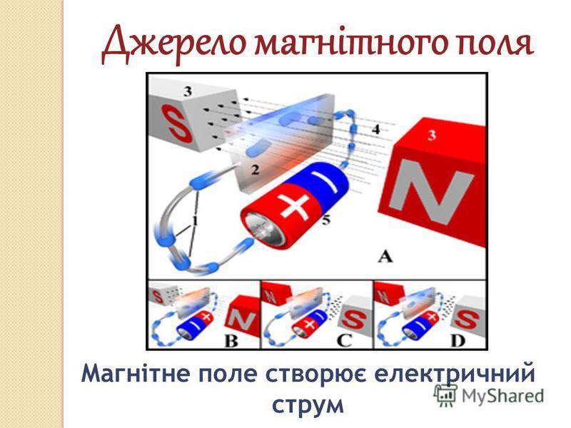 Джерело магнітного поля Магнітне поле створює електричний струм