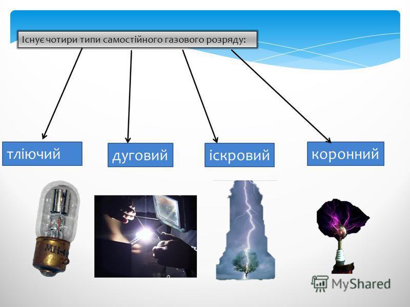 Існує чотири типи самостійного газового розряду: тліючий іскровий коронний дуговий