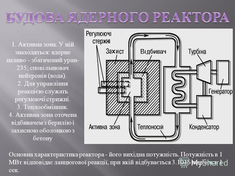 1. Активна зона. У ній знаходяться : ядерне паливо - збагачений уран - 235; сповільнювач нейтронів ( вода ). 2. Для управління реакцією служать регулюючі стрижні. 3. Теплообмінник. 4. Активна зона оточена відбивачем з берилію і захисною оболонкою з б