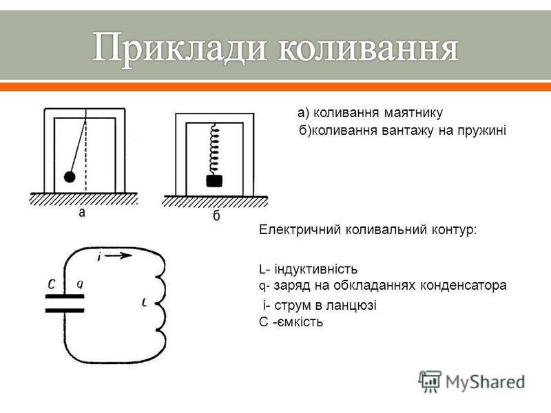 а ) коливання маятнику б ) коливання вантажу на пружині Електричний коливальний контур : L- індуктивність q- заряд на обкладаннях конденсатора і - струм в ланцюзі С - ємкість