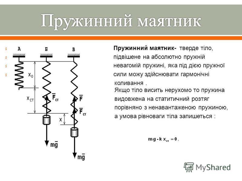 Пружинний маятник - тверде тіло, підвішене на абсолютно пружній невагомій пружині, яка під дією пружної сили можу здійснювати гармонічні коливання. Якщо тіло висить нерухомо то пружина видовжена на статитичний розтяг порівняно з ненавантаженою пружин