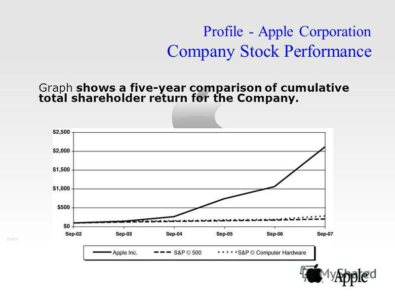 Graph shows a five-year comparison of cumulative total shareholder return for the Company. Profile - Apple Corporation Company Stock Performance