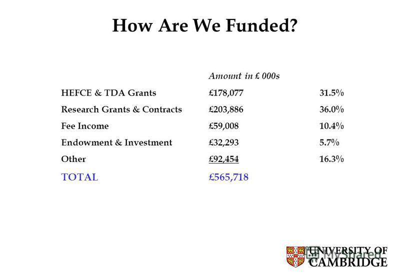 5 How Are We Funded? Amount in £ 000s HEFCE & TDA Grants£178,07731.5% Research Grants & Contracts£203,88636.0% Fee Income£59,00810.4% Endowment & Investment£32,2935.7% Other£92,45416.3% TOTAL£565,718