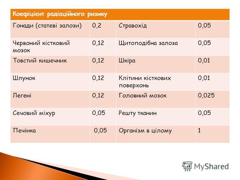 Коефіцієнт радіаційного ризику Гонади (статеві залози)0,2Стравохід0,05 Червоний кістковий мозок 0,12Щитоподібна залоза0,05 Товстий кишечник0,12Шкіра0,01 Шлунок0,12Клітини кісткових поверхонь 0,01 Легені0,12Головний мозок0,025 Сечовий міхур0,05Решту т