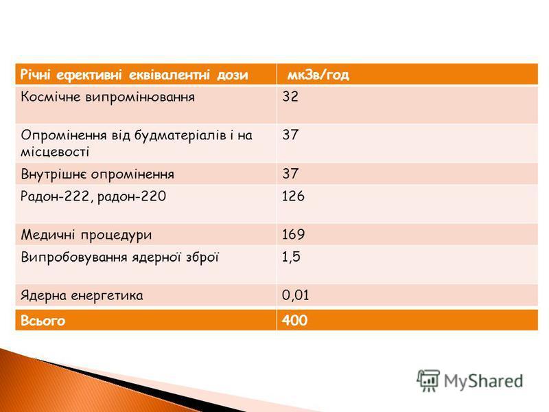 Річні ефективні еквівалентні дози мкЗв/год Космічне випромінювання32 Опромінення від будматеріалів і на місцевості 37 Внутрішнє опромінення37 Радон-222, радон-220126 Медичні процедури169 Випробовування ядерної зброї1,5 Ядерна енергетика0,01 Всього400