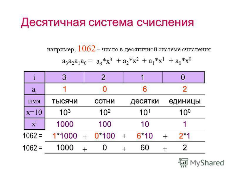 Для позиционной системы счисления где x – основание системы счисления a i – цифры числа i – номер позиции (разряда), начиная с 0 справедливо следующее выражение: + a 0 *x 0 + a 1 *x 1 + a 3 *x 3 + a 2 *x 2 + a 4 *x 4 … …a 4 a 3 a 2 a 1 a 0 =