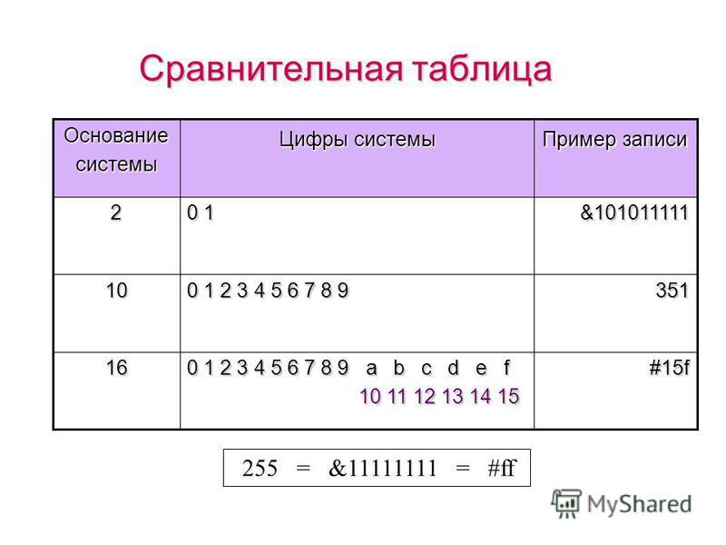 Перевод самостоятельно (10 –> 2) 0 918218 1 482 0 242 0 122 18 = &10010 Проверка 1* 2 4 + 0*2 3 + 0*2 2 + 1*2 1 + 0*2 0 = 1*16 + 0*8 + 0*4 + 1*2 + 0*1 = 16 + 0 + 0 + 2 + 0 = 18