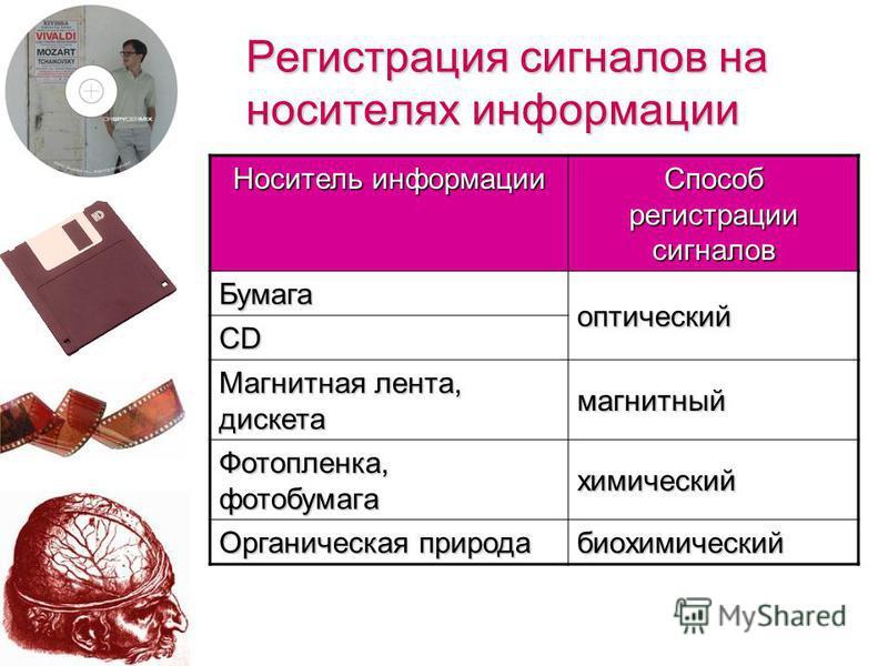 (c) Попова О.В., AME, Красноярск, 200519 Регистрация сигналов При взаимодействии сигналов с физическими телами, в последних возникают определенные изменения свойств – это явление называется регистрацией сигналов.