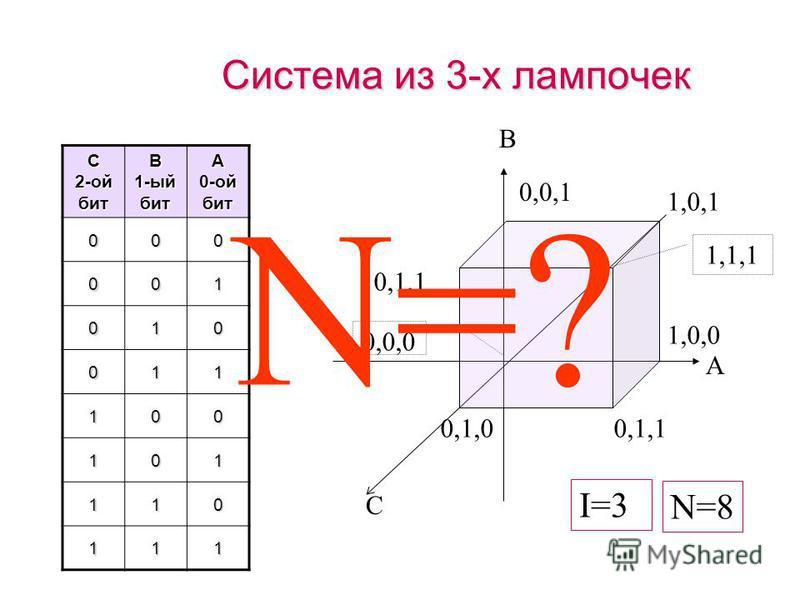 Рассмотрим систему из 2-х электрических лампочек AB01 00001 11011 B 1-ый бит A 0-ой бит 00 01 10 11