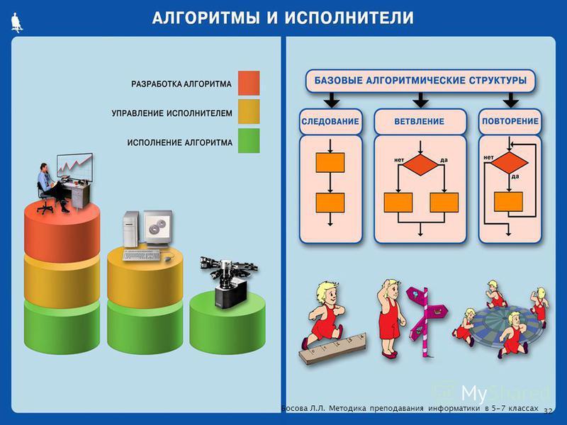 32 Босова Л.Л. Методика преподавания информатики в 5-7 классах