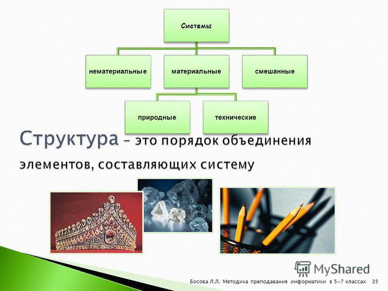 Системы нематериальные материальные природные технические смешанные 35Босова Л.Л. Методика преподавания информатики в 5-7 классах