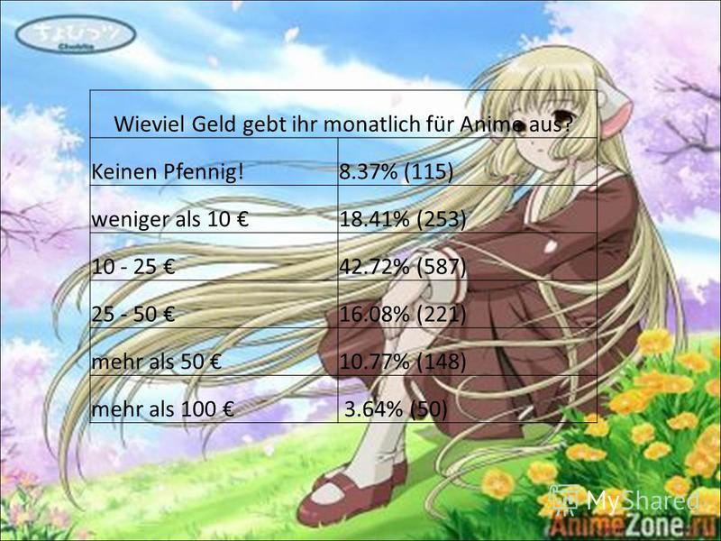 Wieviel Geld gebt ihr monatlich für Anime aus? Keinen Pfennig!8.37% (115) weniger als 10 18.41% (253) 10 - 25 42.72% (587) 25 - 50 16.08% (221) mehr als 50 10.77% (148) mehr als 100 3.64% (50)
