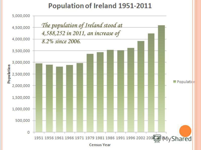 The population of Ireland stood at 4,588,252 in 2011, an increase of 8.2% since 2006.
