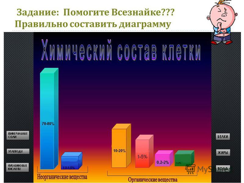 Задание : Помогите Всезнайке ??? Правильно составить диаграмму