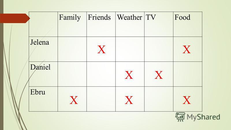 FamilyFriendsWeatherTVFood Jelena Daniel Ebru XX XX XXX