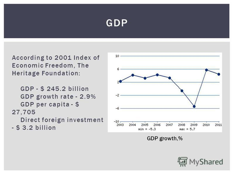 According to 2001 Index of Economic Freedom, The Heritage Foundation: GDP - $ 245.2 billion GDP growth rate - 2.9% GDP per capita - $ 27,705 Direct foreign investment - $ 3.2 billion GDP GDP growth,%