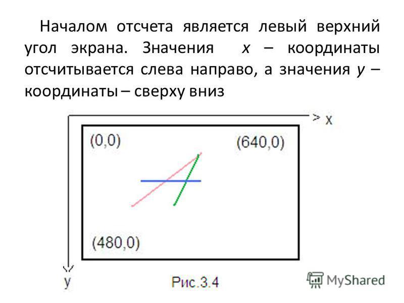 Началом отсчета является левый верхний угол экрана. Значения х – координаты отсчитывается слева направо, а значения у – координаты – сверху вниз