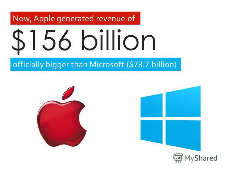 officially bigger than Microsoft ( $73.7 billion) Now, Apple generated revenue of $156 billion
