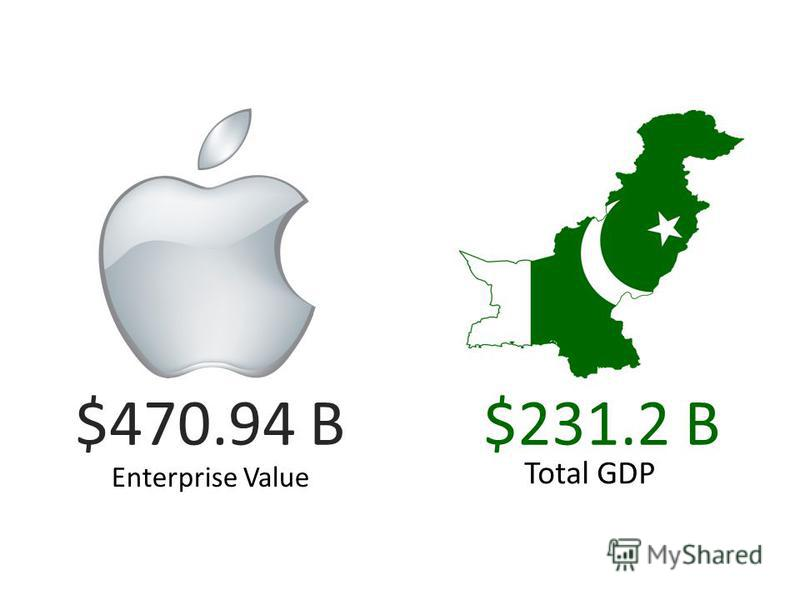 $470.94 B$231.2 B Enterprise Value Total GDP